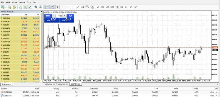 Swiss Markets MetaTrader 4 opinie