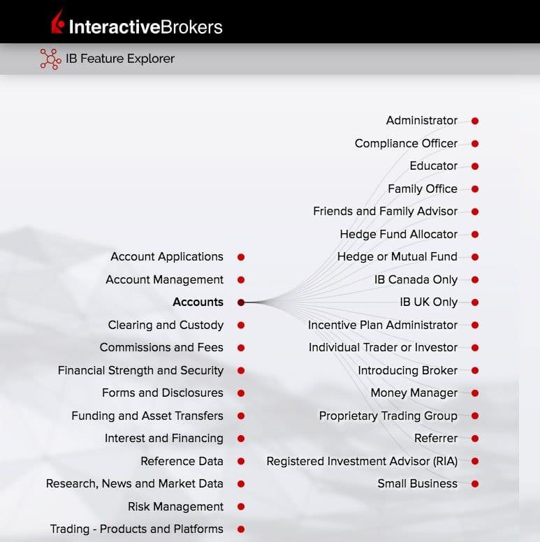 interactive brokers rachunki inwestycyjne