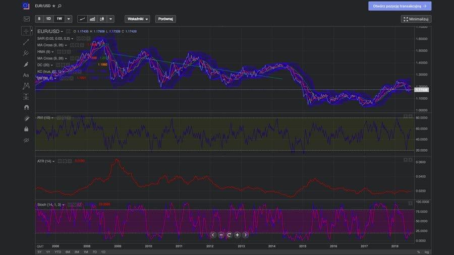 libertex wykresy platforma