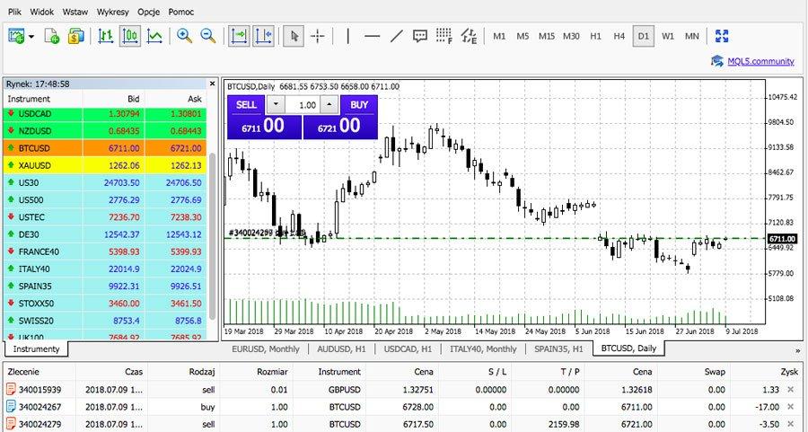 metatrader 4 platforma trading