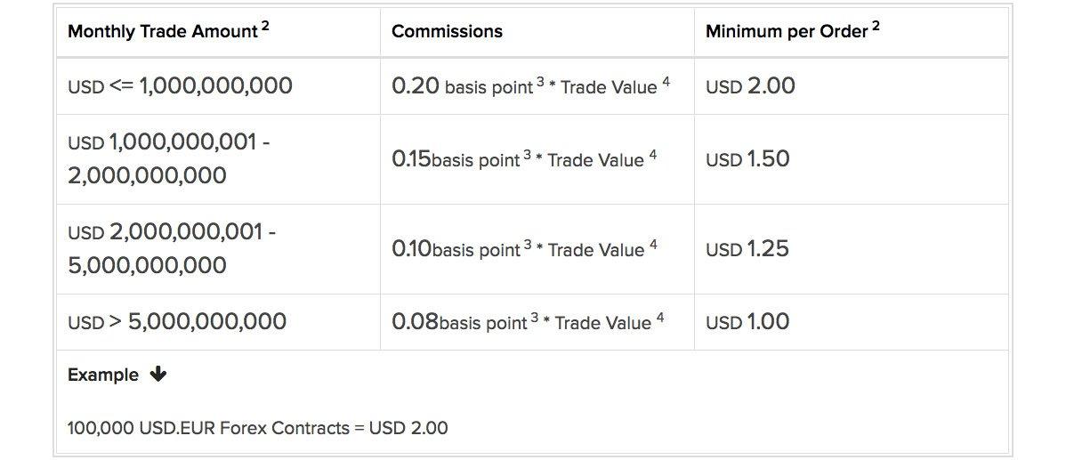 prowizje trading forex
