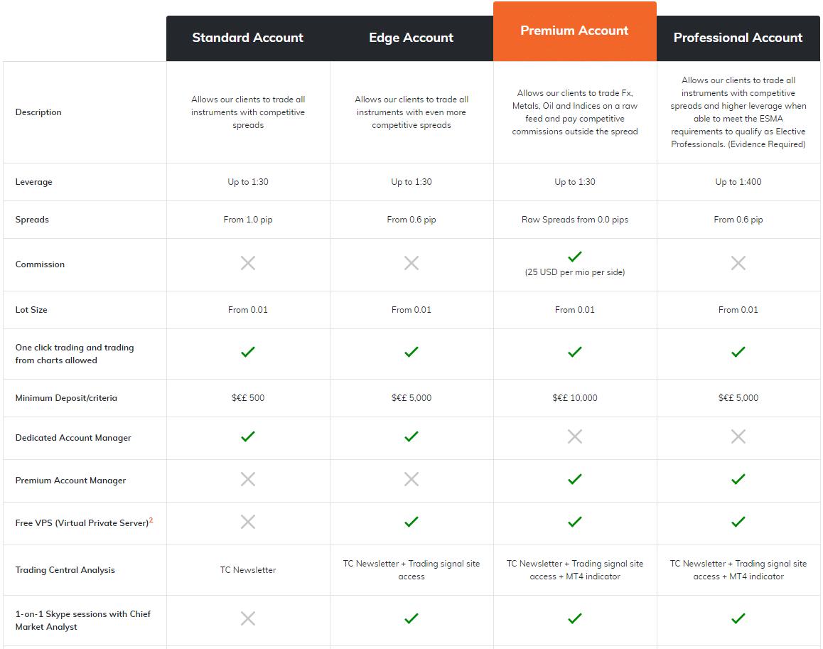 ATFX rodzaje rachunków